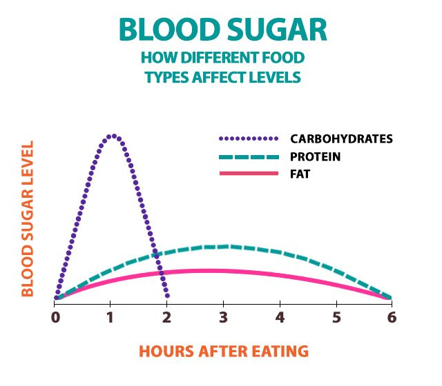 Low Sugar Levels After Food